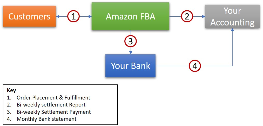 amazon quickbooks integration