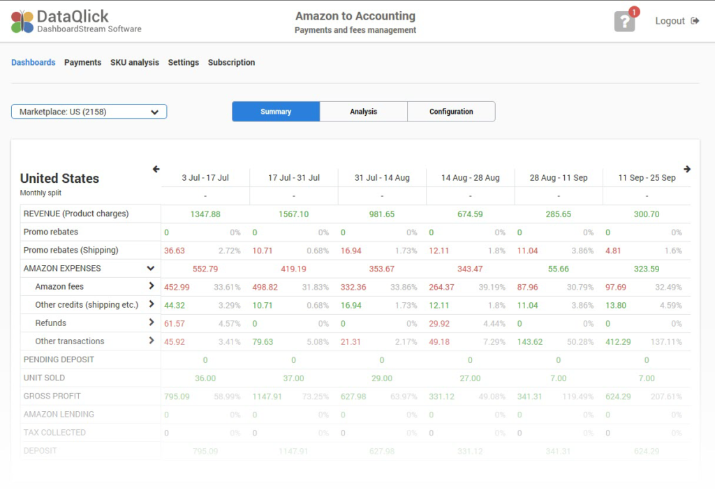 Amazon FBA dashboard